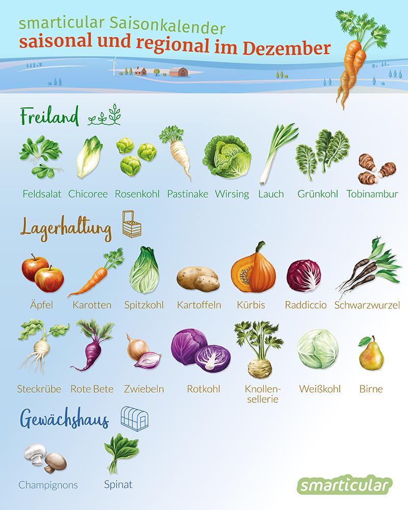 Im Winter werden kaum noch heimische Pflanzen geerntet und man muss auf gefrorene oder importierte Waren zurückgreifen. Es gibt aber ein paar Ausnahmen!
