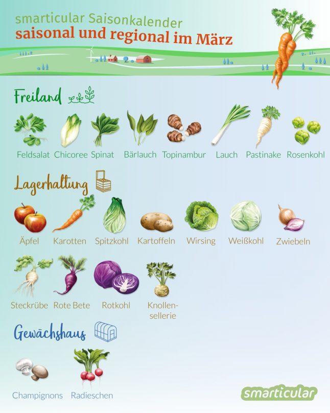 Der Saisonkalender März verrät dir, welche regionale Obst- und Gemüsesorten jetzt reif sind -  zum Beispiel Äpfel, Bärlauch, Feldsalat und Wirsing.