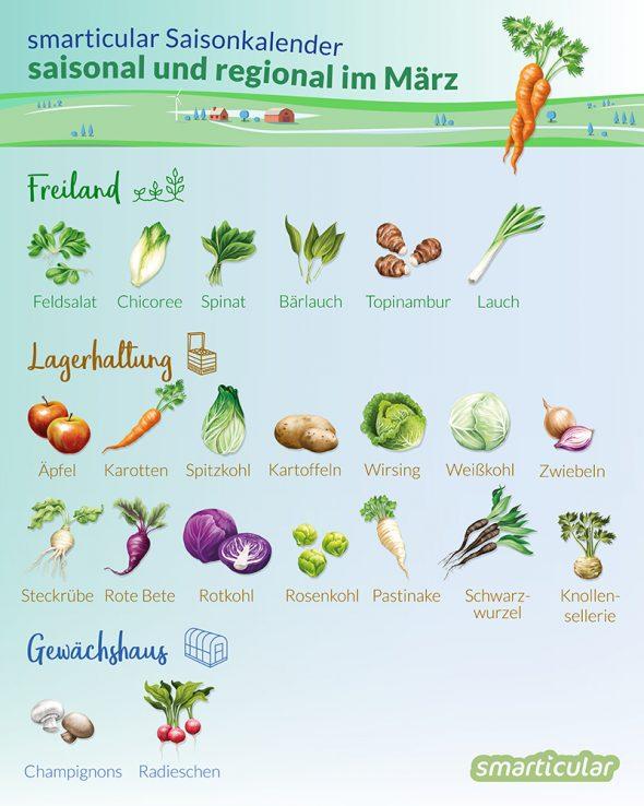 Die Natur sprießt, aber die regionale Ausbeute an Gemüse und Obst ist noch sehr überschaubar. Finde heraus, was du trotzdem regional und saisonal findest.