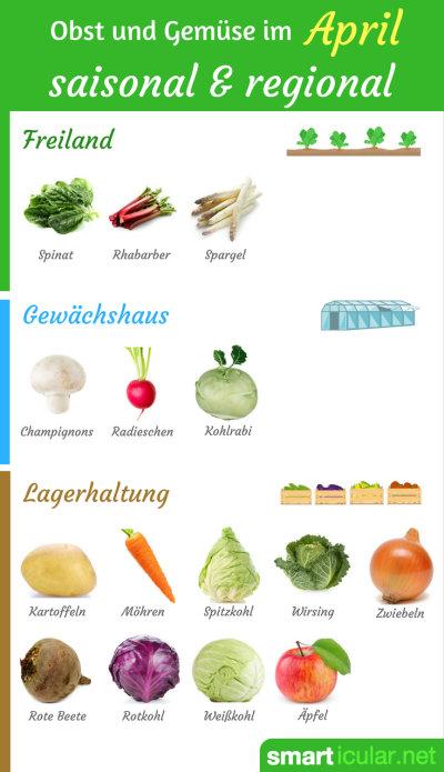Die Natur erwacht und frisches Gemüse und Obst sind immer öfter regional erhältlich. Auf welche Kost du jetzt besonders achten solltest, erfährst du hier.