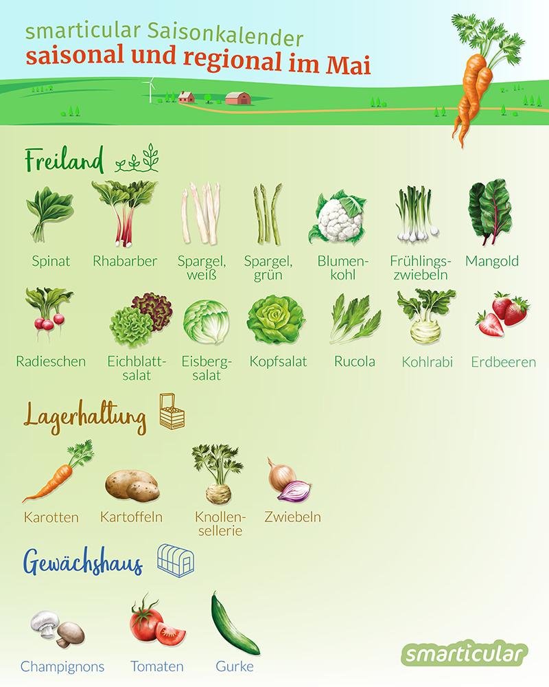Im Mai wird das erste regionale Obst reif und auch einige Gemüsesorten haben Saison. Erdbeeren, Rhabarber, Spargel, neue Kartoffeln und andere sind jetzt auf Märkten und im Laden erhältlich.