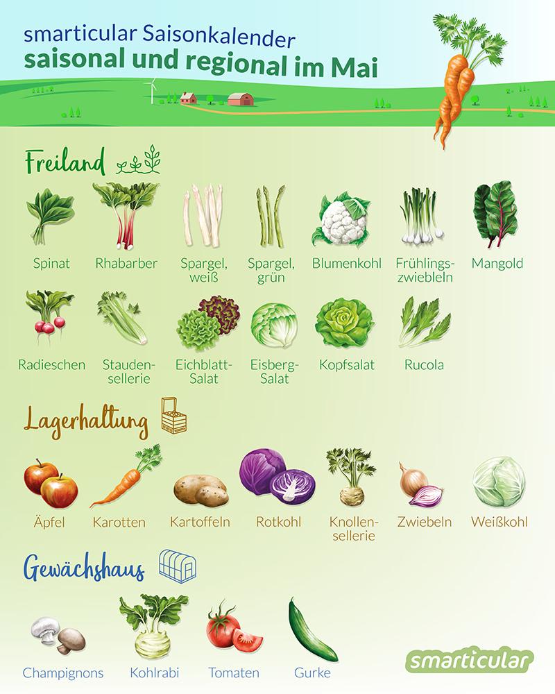 Diese Regionalen Obst Und Gemüsesorten Kannst Du Im Mai Kaufen